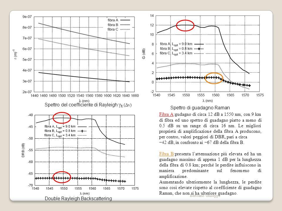 Spettro del coefficiente di Rayleigh γR (Δν) Spettro di guadagno Raman