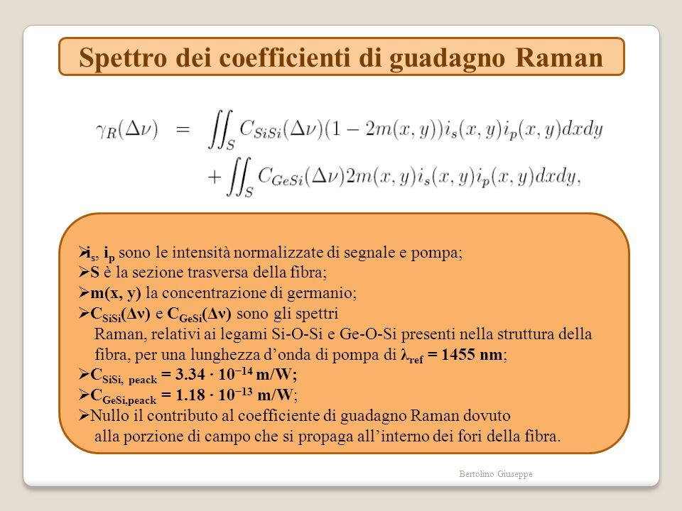 Spettro dei coefficienti di guadagno Raman