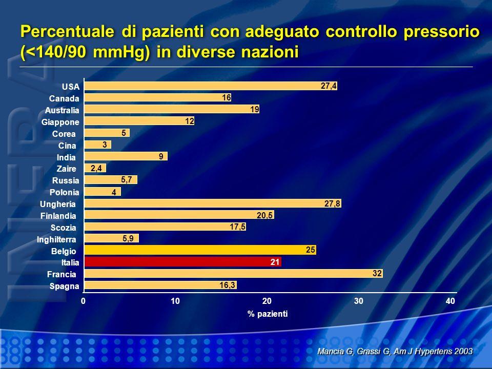 Percentuale di pazienti con adeguato controllo pressorio (<140/90 mmHg) in diverse nazioni