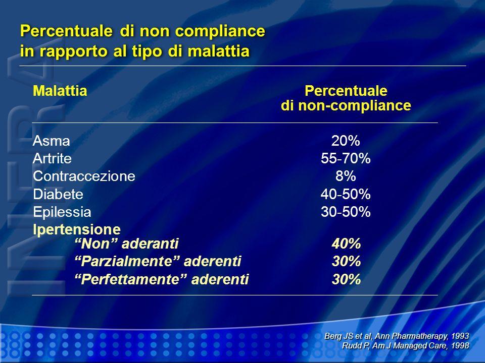 Percentuale di non compliance in rapporto al tipo di malattia