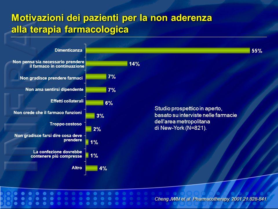 Motivazioni dei pazienti per la non aderenza alla terapia farmacologica