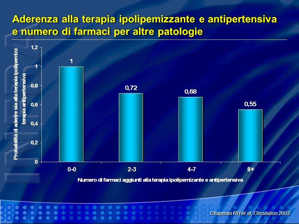 Aderenza alla terapia ipolipemizzante e antipertensiva e numero di farmaci per altre patologie