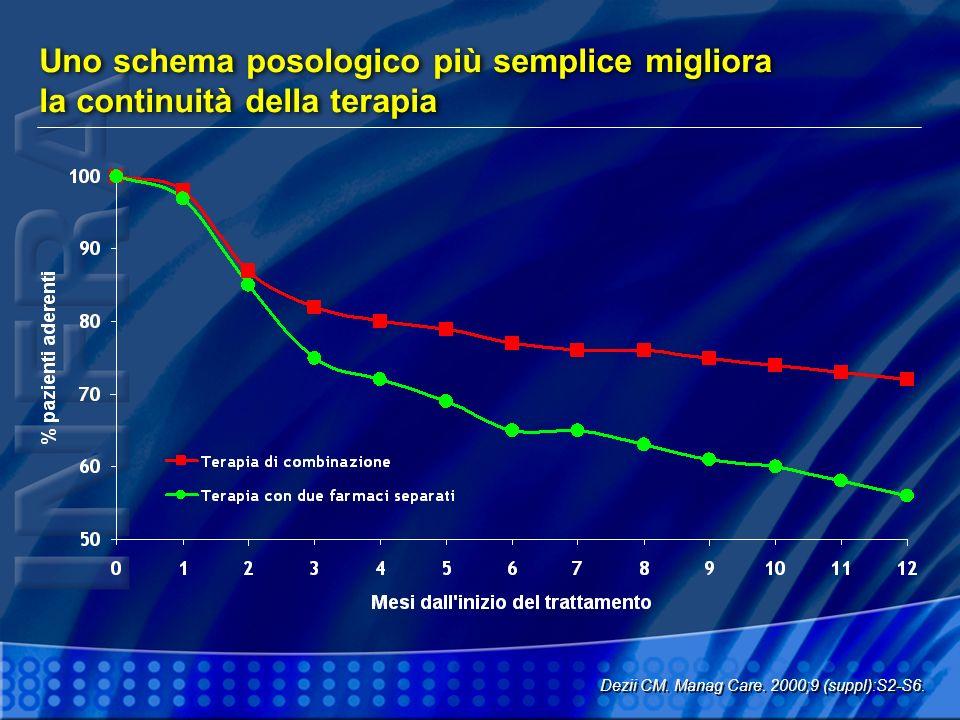Uno schema posologico più semplice migliora la continuità della terapia