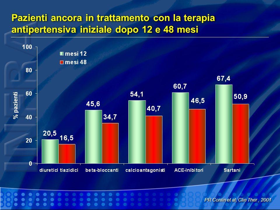 Pazienti ancora in trattamento con la terapia antipertensiva iniziale dopo 12 e 48 mesi