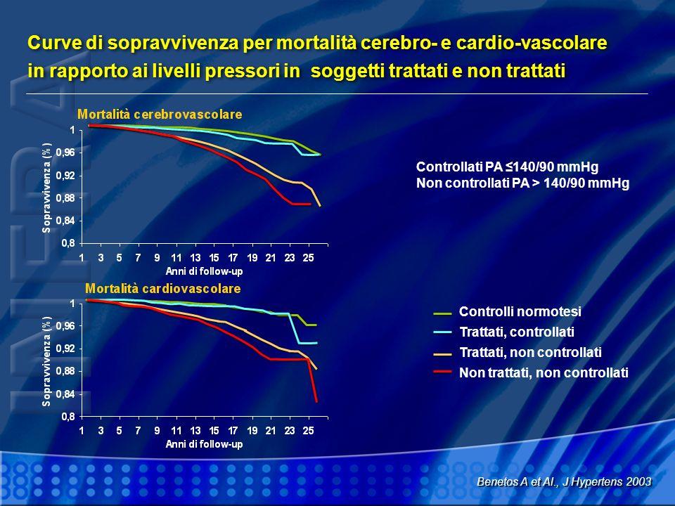 Curve di sopravvivenza per mortalità cerebro- e cardio-vascolare in rapporto ai livelli pressori in soggetti trattati e non trattati