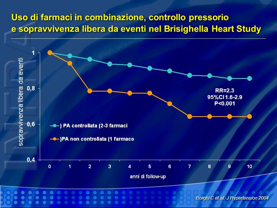Uso di farmaci in combinazione, controllo pressorio e sopravvivenza libera da eventi nel Brisighella Heart Study