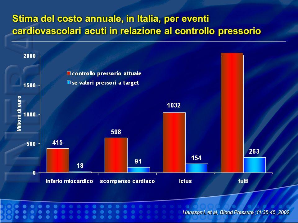 Stima del costo annuale, in Italia, per eventi cardiovascolari acuti in relazione al controllo pressorio