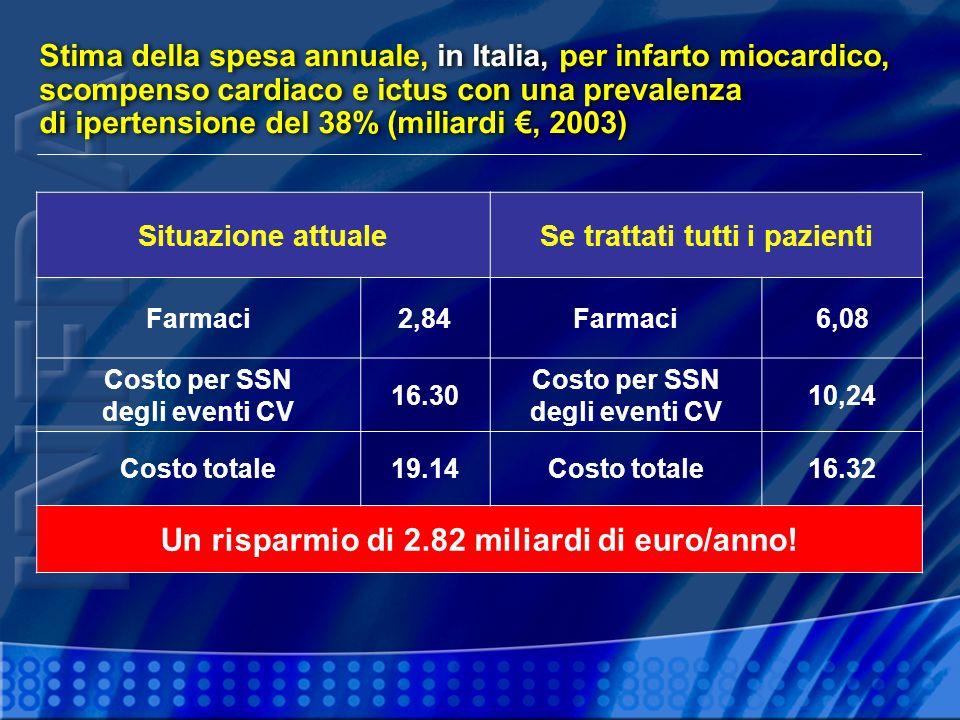 Un risparmio di 2.82 miliardi di euro/anno!