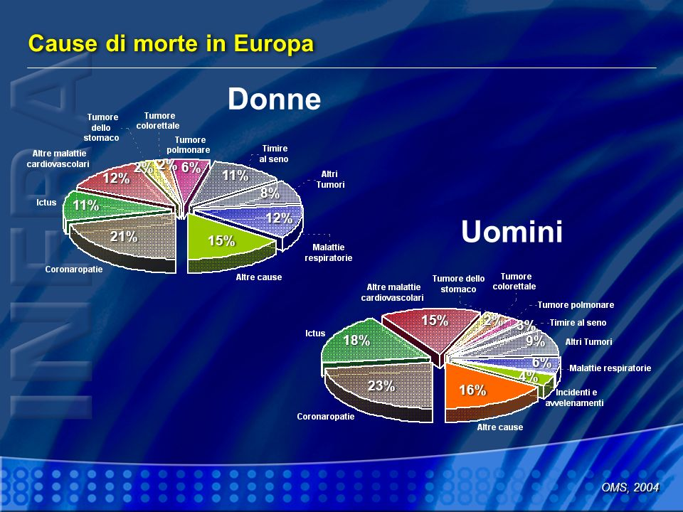 Donne Uomini Cause di morte in Europa 2% 2% 6% 12% 11% 8% 11% 12% 21%