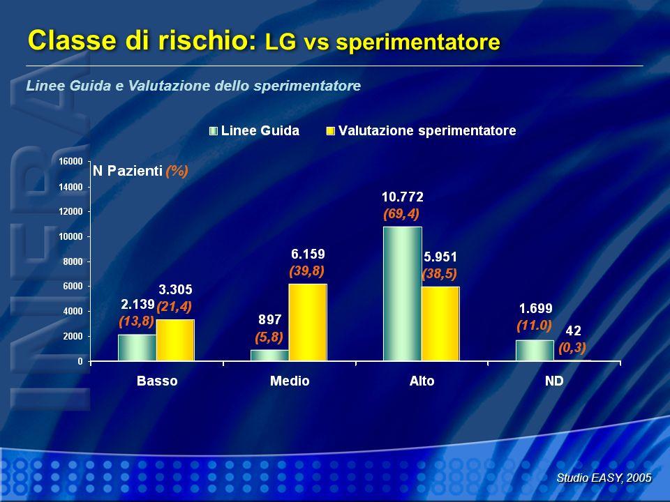 Classe di rischio: LG vs sperimentatore