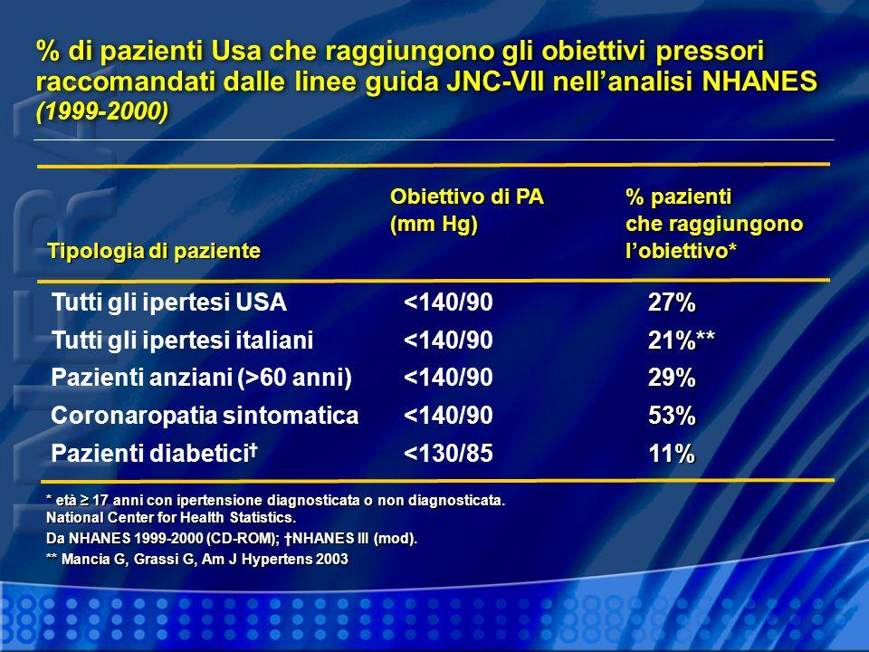 % di pazienti Usa che raggiungono gli obiettivi pressori raccomandati dalle linee guida JNC-VII nell'analisi NHANES (1999-2000)