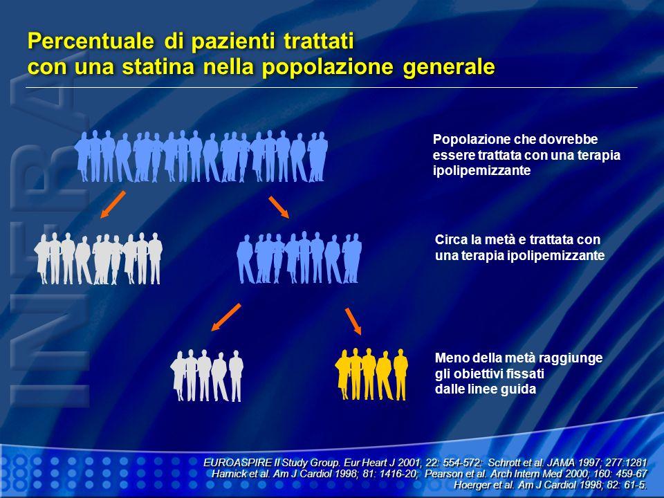 Percentuale di pazienti trattati con una statina nella popolazione generale