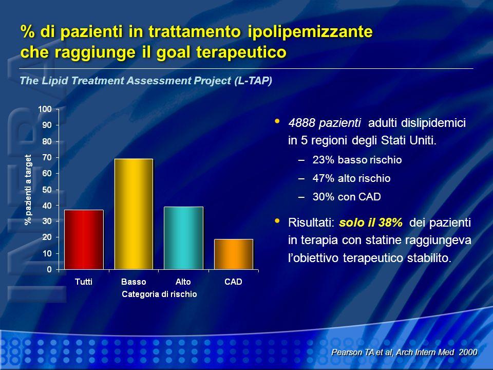 % di pazienti in trattamento ipolipemizzante che raggiunge il goal terapeutico
