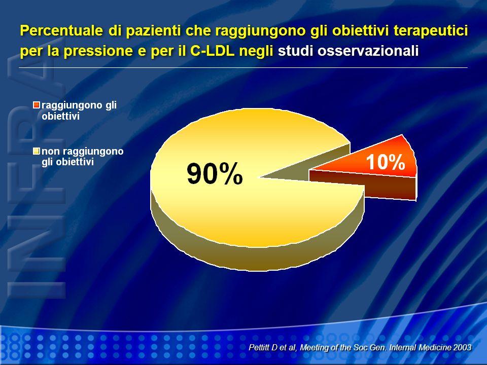 Percentuale di pazienti che raggiungono gli obiettivi terapeutici per la pressione e per il C-LDL negli studi osservazionali