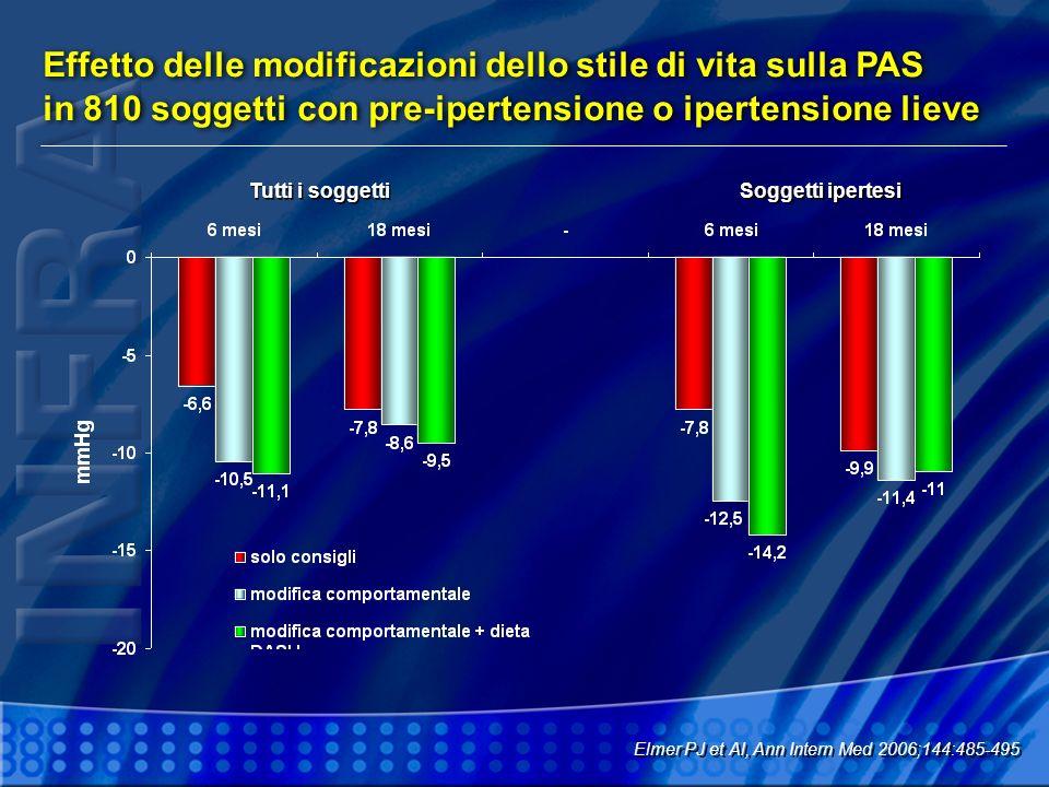 Effetto delle modificazioni dello stile di vita sulla PAS in 810 soggetti con pre-ipertensione o ipertensione lieve