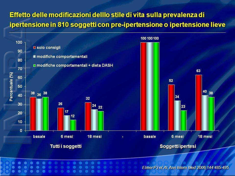 Effetto delle modificazioni delllo stile di vita sulla prevalenza di ipertensione in 810 soggetti con pre-ipertensione o ipertensione lieve