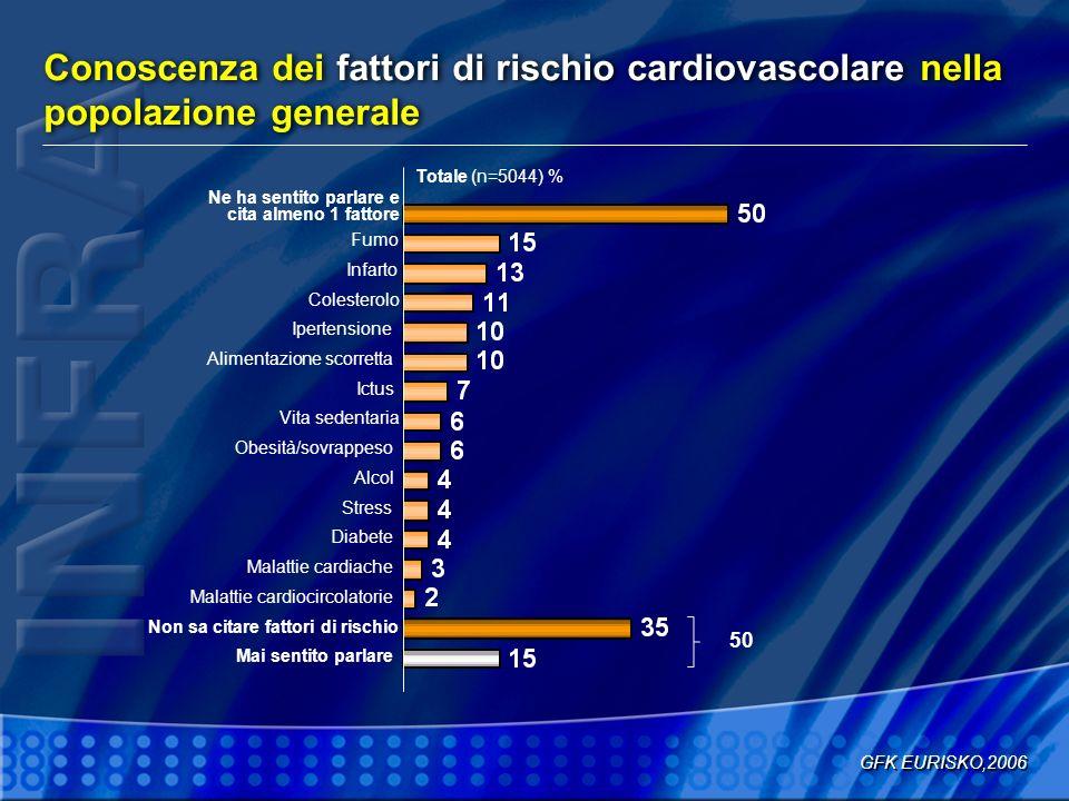 Conoscenza dei fattori di rischio cardiovascolare nella popolazione generale