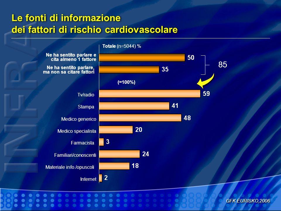 Le fonti di informazione dei fattori di rischio cardiovascolare
