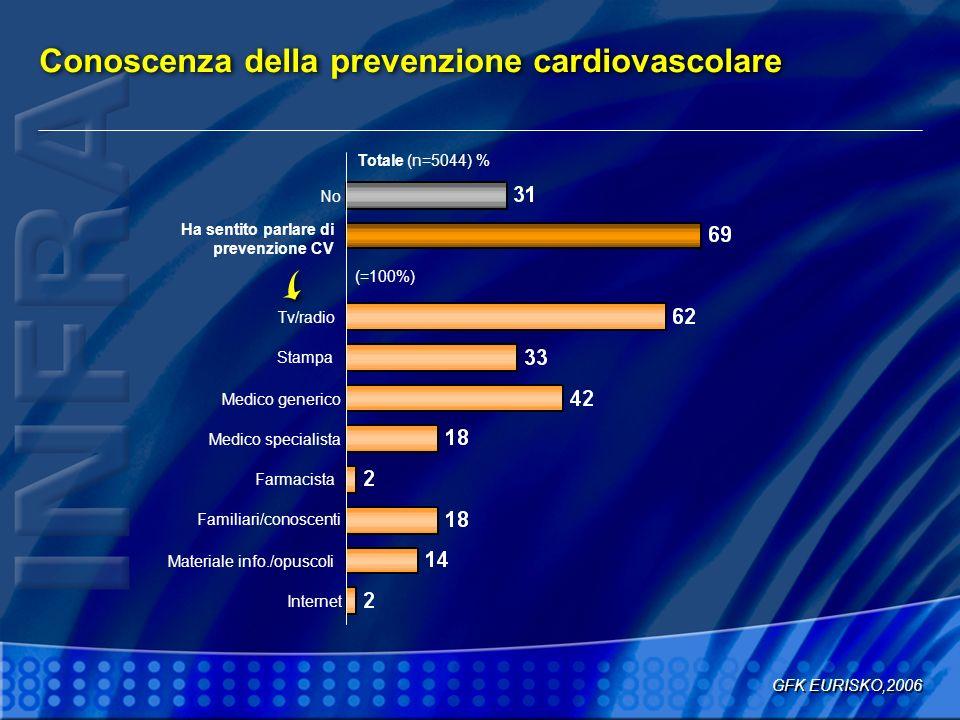 Conoscenza della prevenzione cardiovascolare