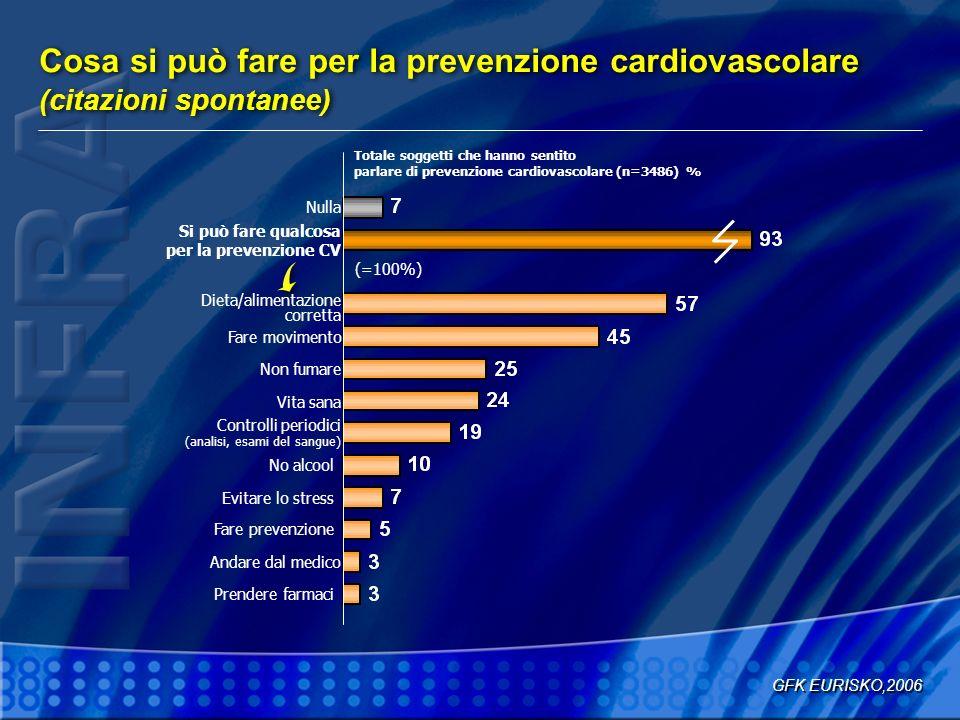 Cosa si può fare per la prevenzione cardiovascolare (citazioni spontanee)