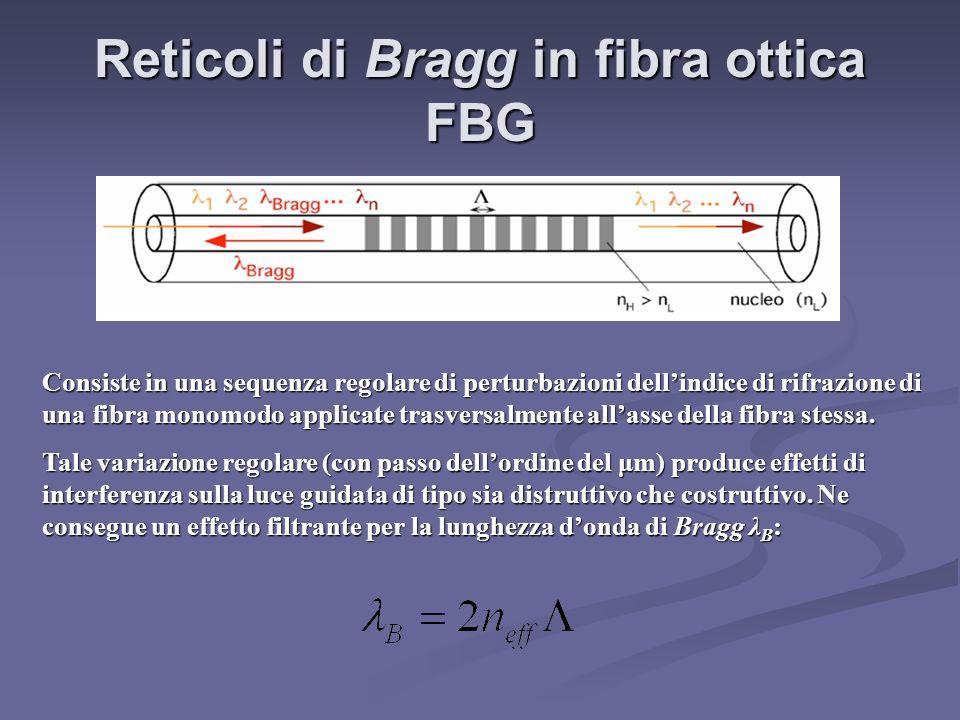 Reticoli di Bragg in fibra ottica FBG