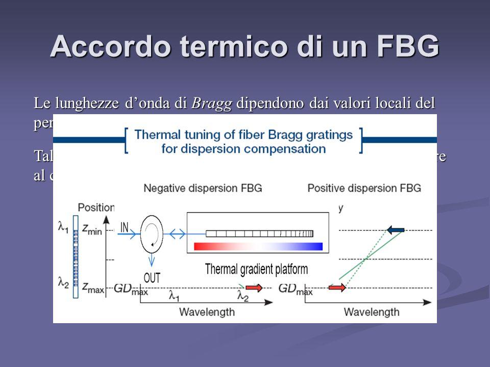 Accordo termico di un FBG
