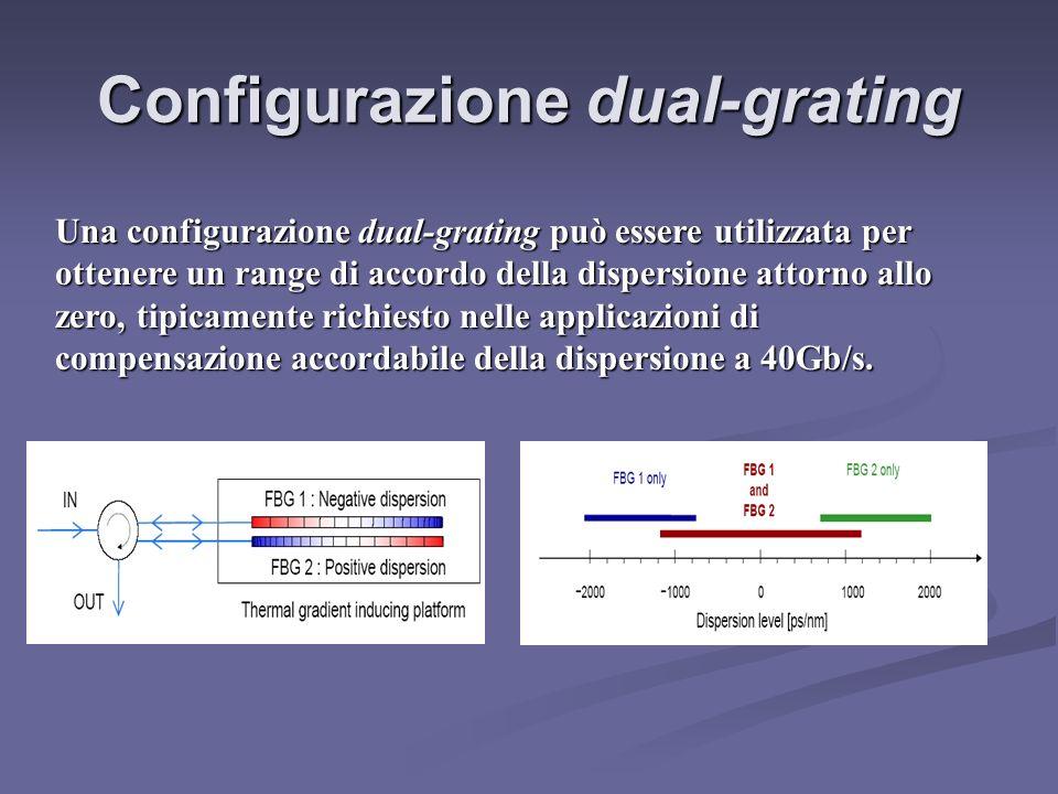 Configurazione dual-grating