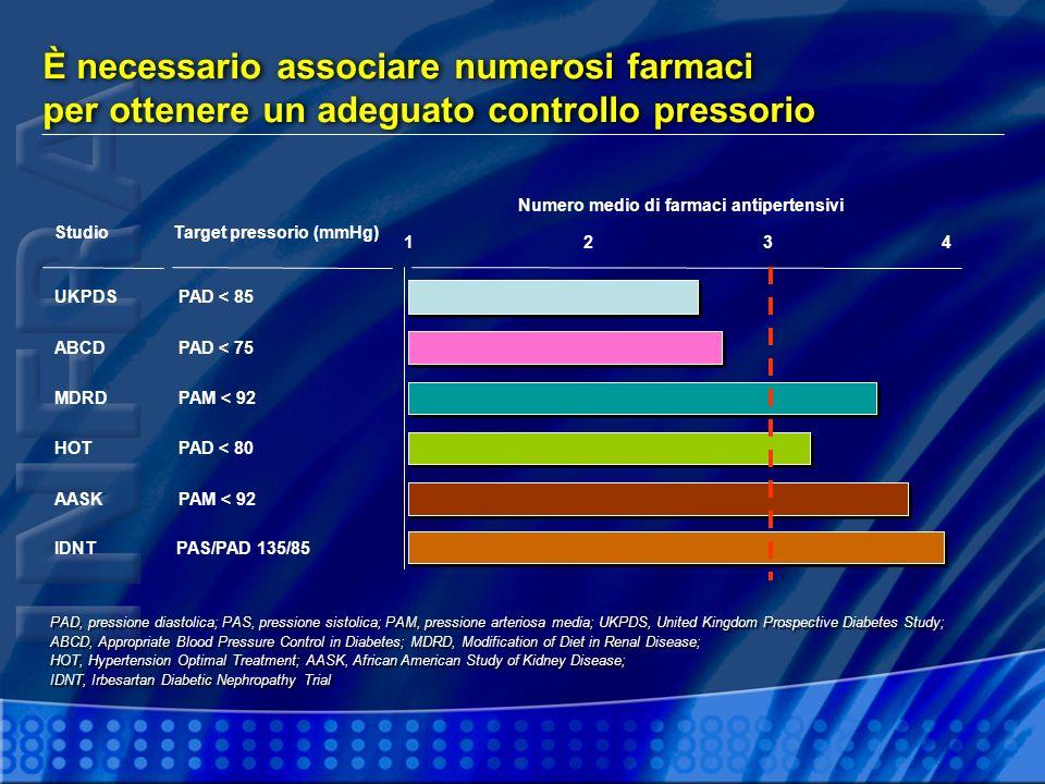 Numero medio di farmaci antipertensivi