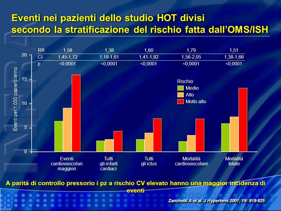 Eventi nei pazienti dello studio HOT divisi secondo la stratificazione del rischio fatta dall'OMS/ISH