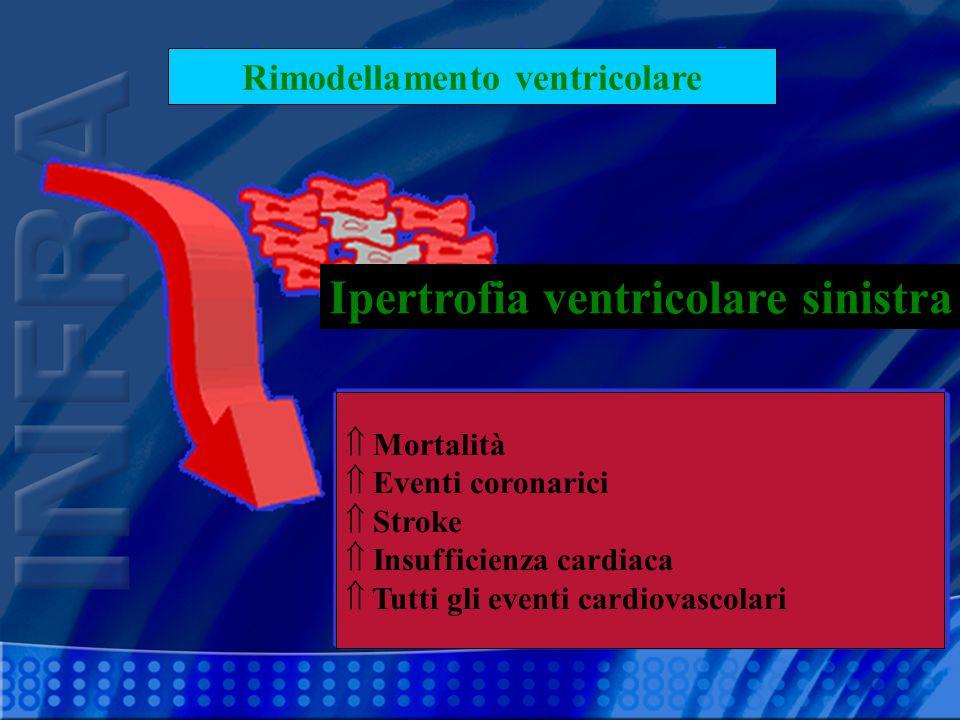 Rimodellamento ventricolare Ipertrofia ventricolare sinistra
