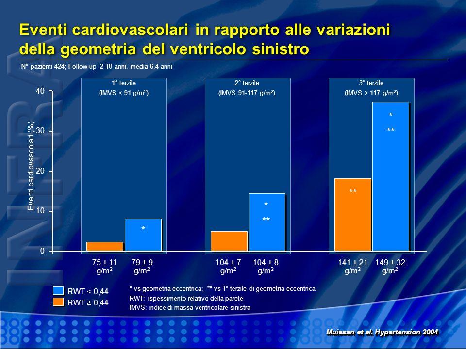 Eventi cardiovascolari in rapporto alle variazioni della geometria del ventricolo sinistro
