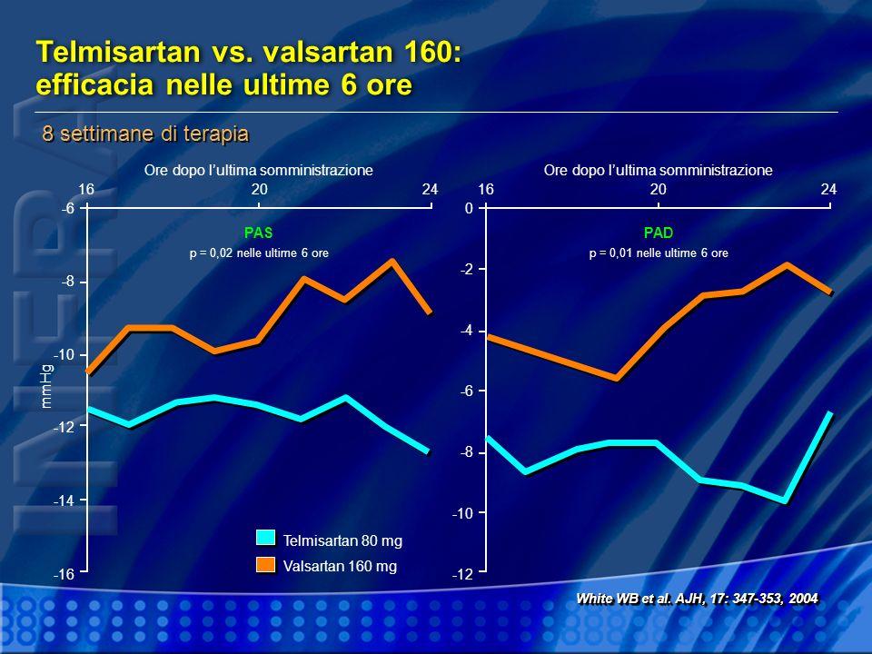 Telmisartan vs. valsartan 160: efficacia nelle ultime 6 ore