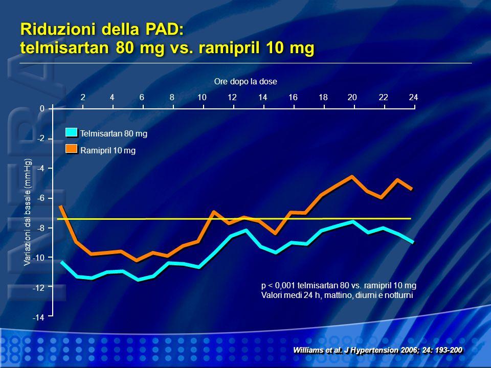 Variazioni dal basale (mmHg)