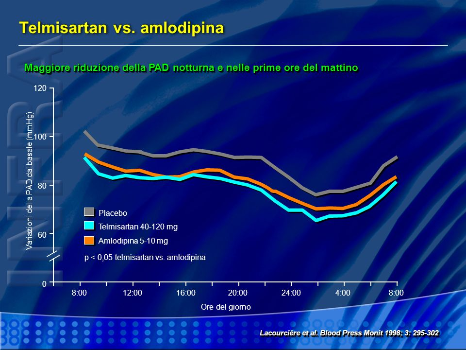 Variazioni della PAD dal basale (mmHg)