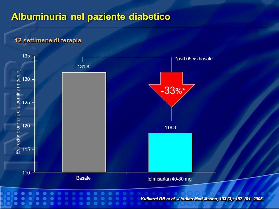 Escrezione urinaria di albumina (mg/min)