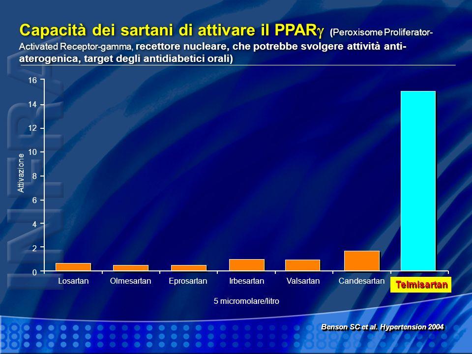 Capacità dei sartani di attivare il PPAR (Peroxisome Proliferator-Activated Receptor-gamma, recettore nucleare, che potrebbe svolgere attività anti-aterogenica, target degli antidiabetici orali)