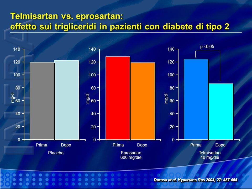 Telmisartan vs. eprosartan: effetto sui trigliceridi in pazienti con diabete di tipo 2