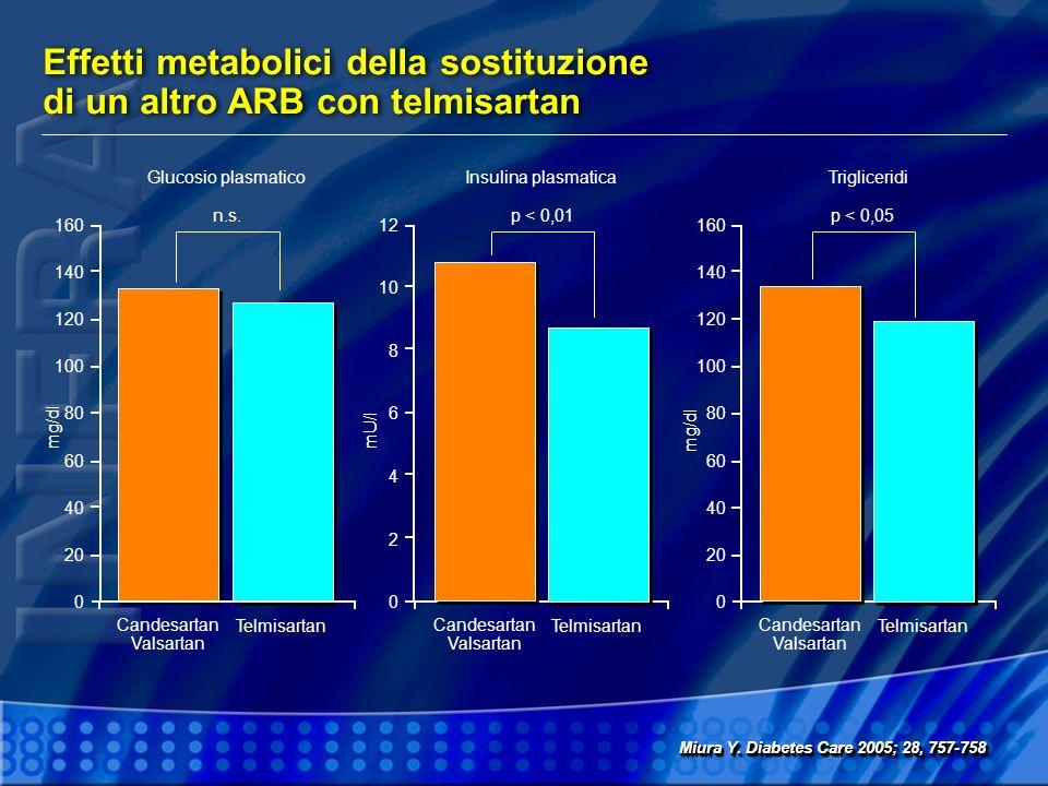 Effetti metabolici della sostituzione di un altro ARB con telmisartan