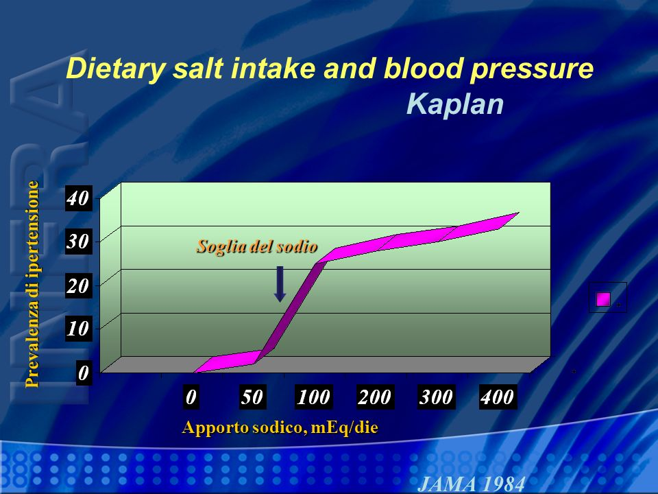 Dietary salt intake and blood pressure Kaplan