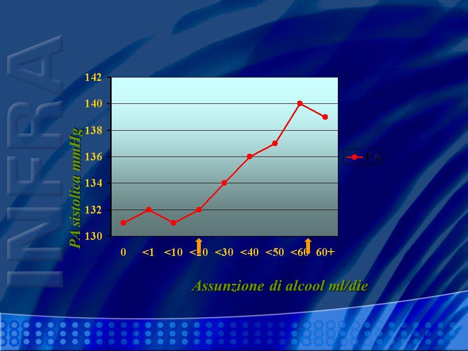 PA sistolica mmHg Assunzione di alcool ml/die