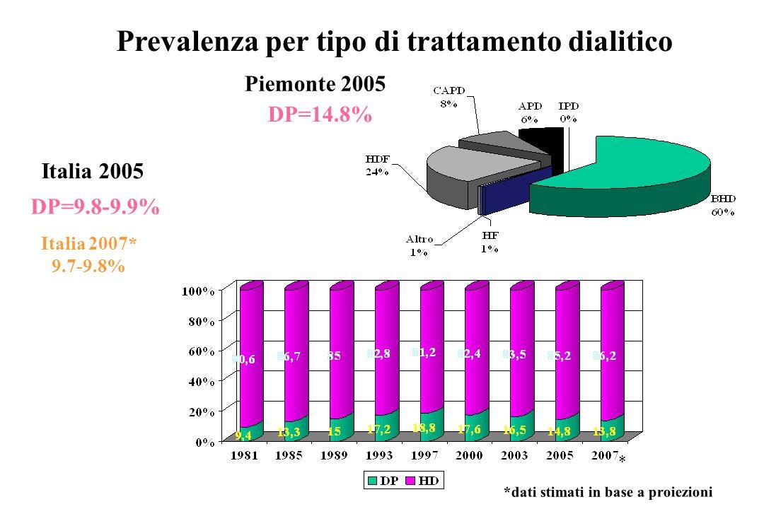 Prevalenza per tipo di trattamento dialitico