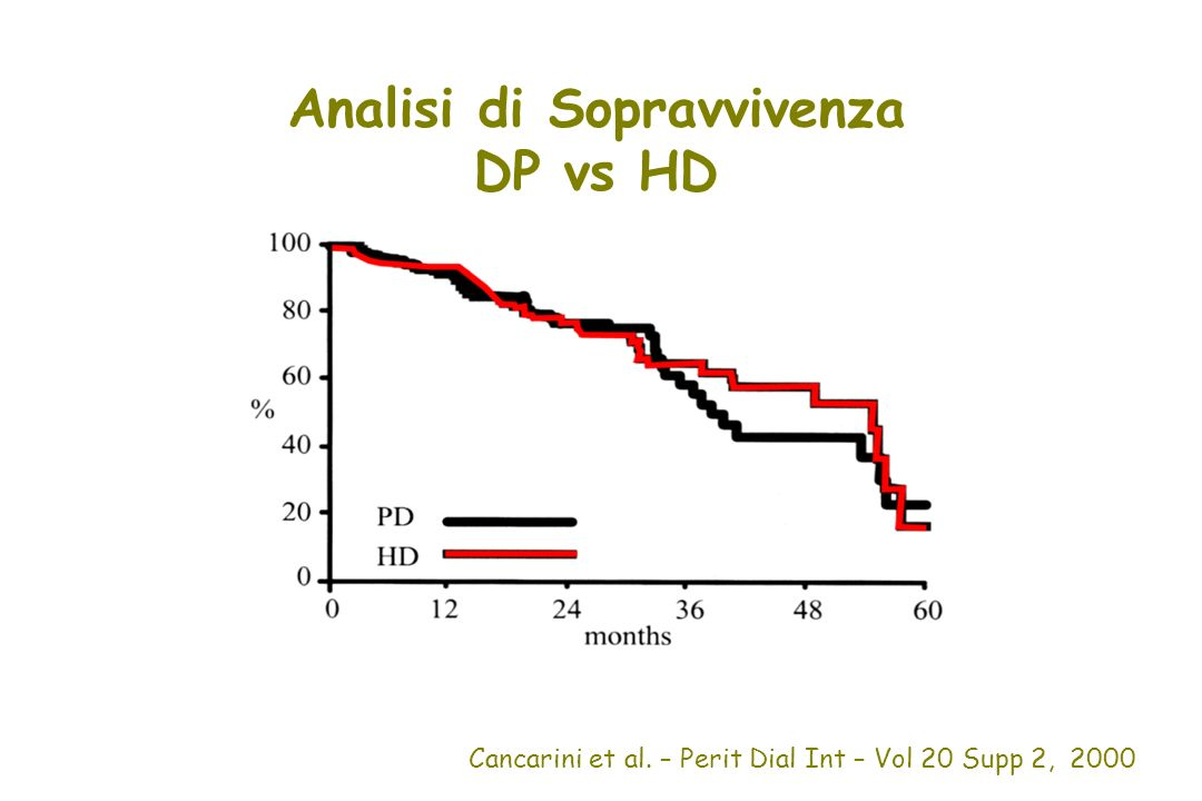 Analisi di Sopravvivenza DP vs HD