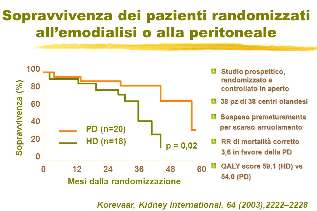 Sopravvivenza dei pazienti randomizzati all'emodialisi o alla peritoneale