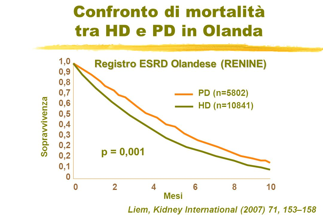 Confronto di mortalità tra HD e PD in Olanda