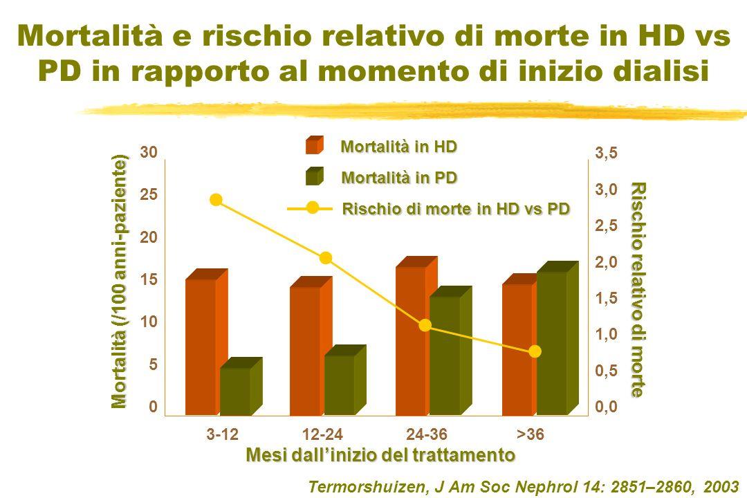 Mortalità e rischio relativo di morte in HD vs PD in rapporto al momento di inizio dialisi