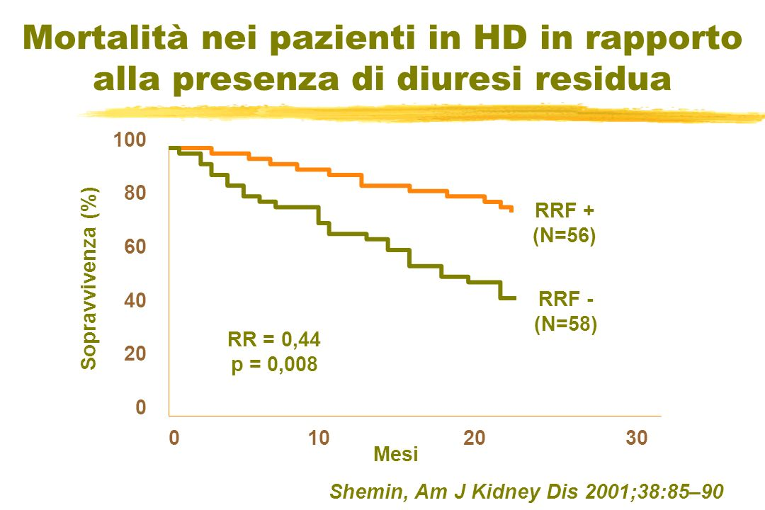 Mortalità nei pazienti in HD in rapporto alla presenza di diuresi residua