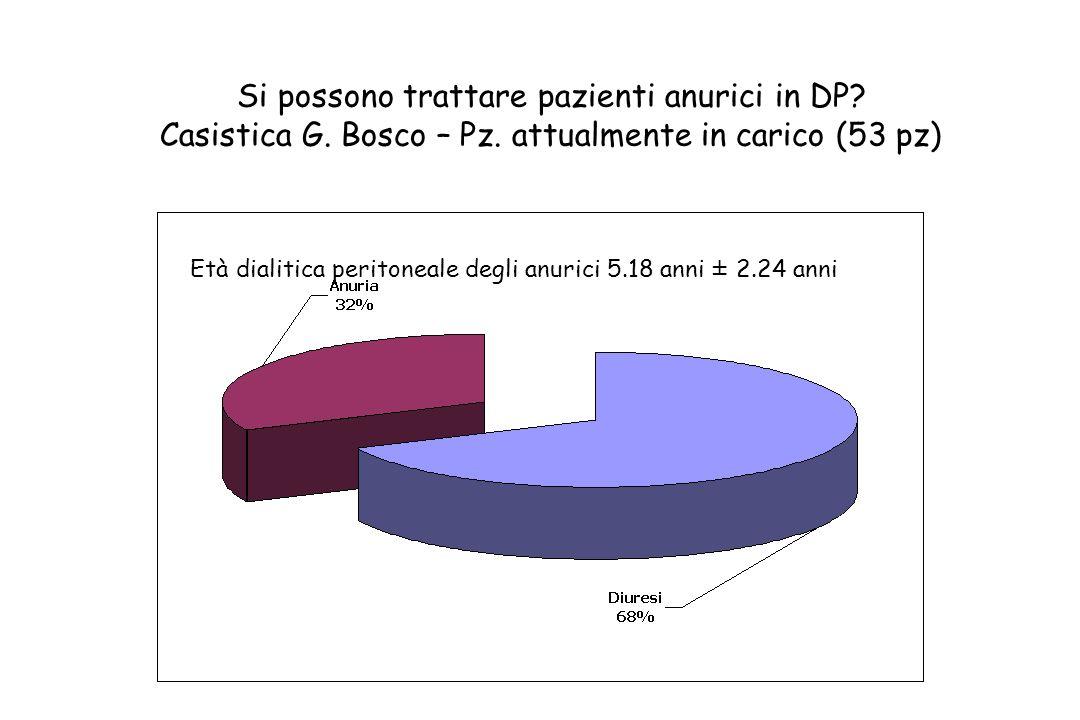 Si possono trattare pazienti anurici in DP. Casistica G. Bosco – Pz