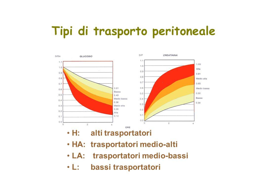 Tipi di trasporto peritoneale