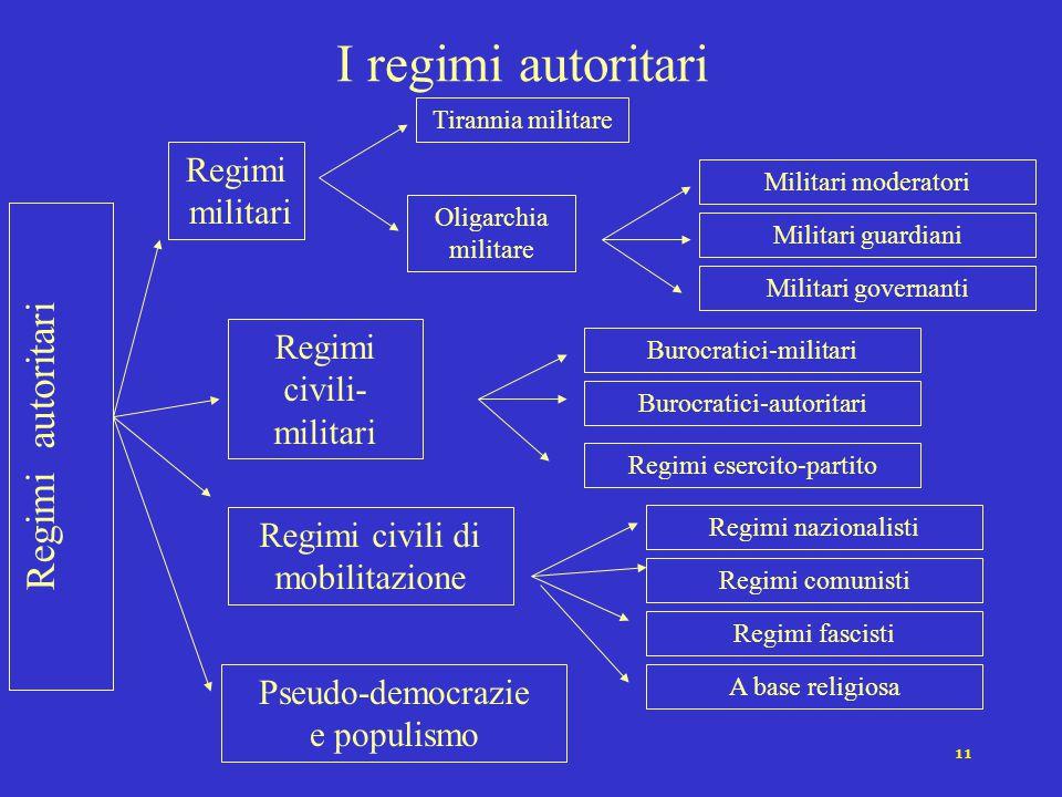 I regimi autoritari Regimi autoritari Regimi militari Regimi