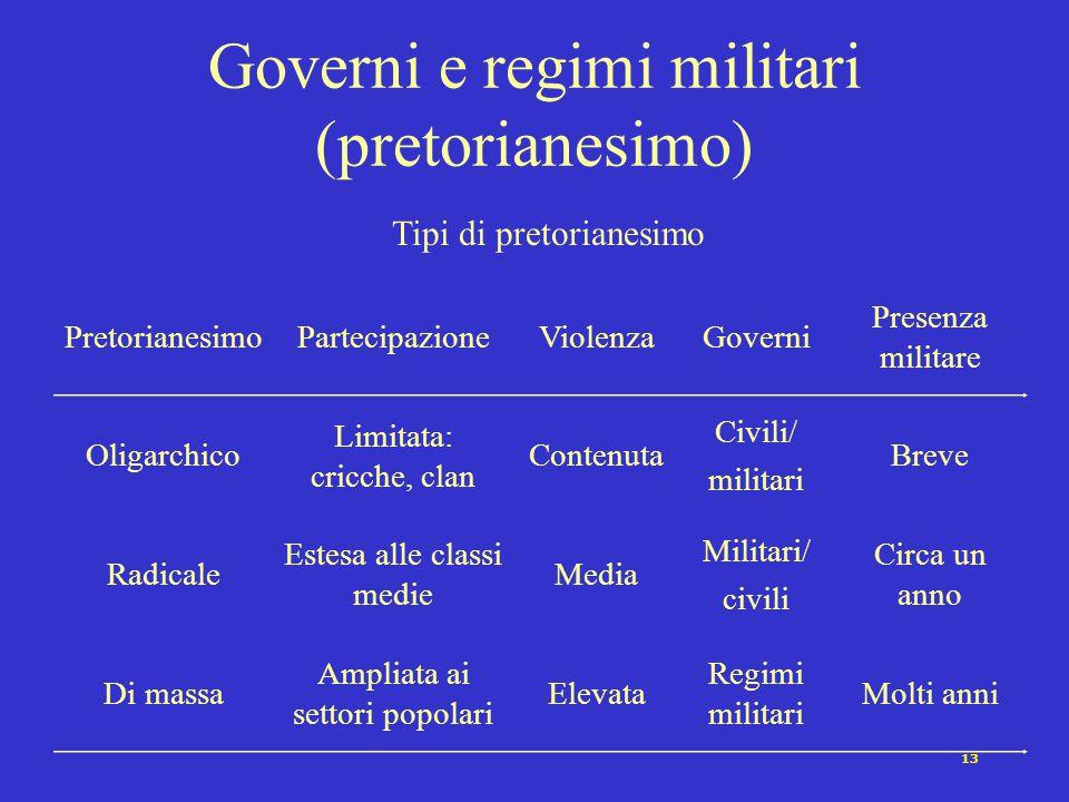 Governi e regimi militari (pretorianesimo)